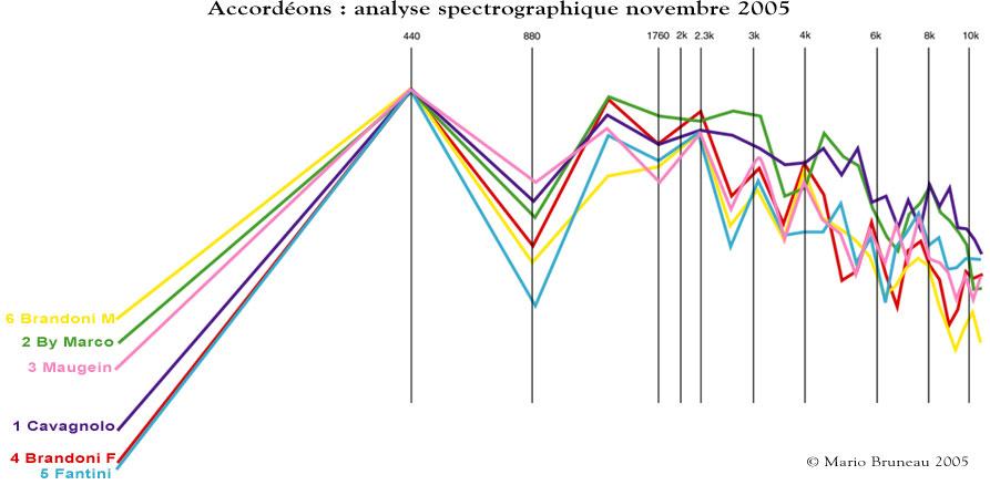 Spectrographe de difféfrents accordéons
